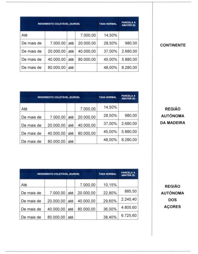 Tabelas Práticas de Irs 2013
